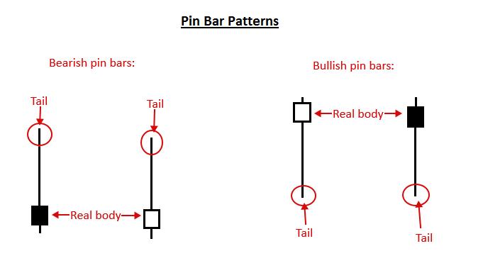 pin bar ez trading forex